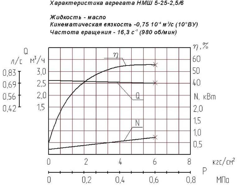 Насос НМШ5-25-2.5/6-10